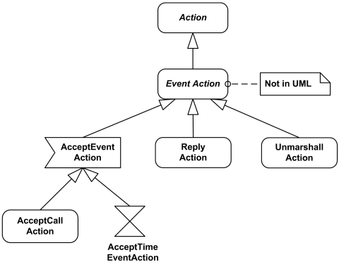 UML Event Actions overview diagram.