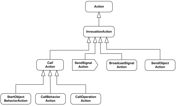 UML Invocation Actions overview diagram.