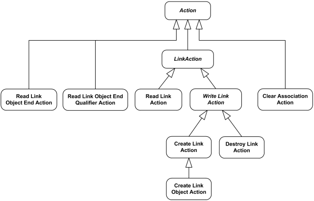 Uml Activity Diagrams Graphical Notation Reference