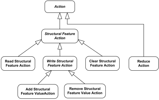 UML Structural Feature Actions overview diagram.
