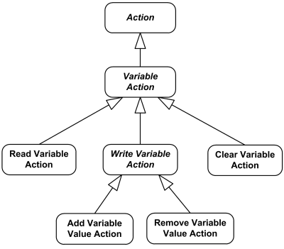 UML Variable Actions overview diagram.