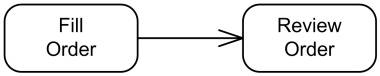 An activity edge is notated by an open arrowhead line connecting two activity nodes.