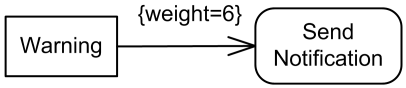Weight of the edge may be shown in curly braces that contain the weight.