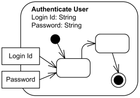 Uml activity diagrams graphical notation reference authenticate user activity with two parameters login id and password ccuart