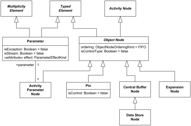 Activity object nodes include parameter, pin, central buffer, expansion nodes.