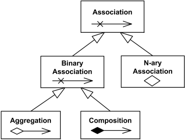 UML Association relationship overview diagram.