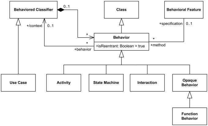 uml common behaviors   behavior  behaviored classifier  event    uml behaviors include activities  interactions and state machines