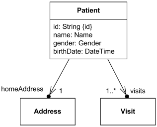 Address and visits attributes of the Patient class may be shown using association notation in UML 2.x.