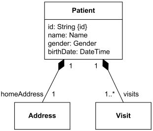 Address and visits attributes of the Patient class shown as composition, as allowed by UML 1.x.
