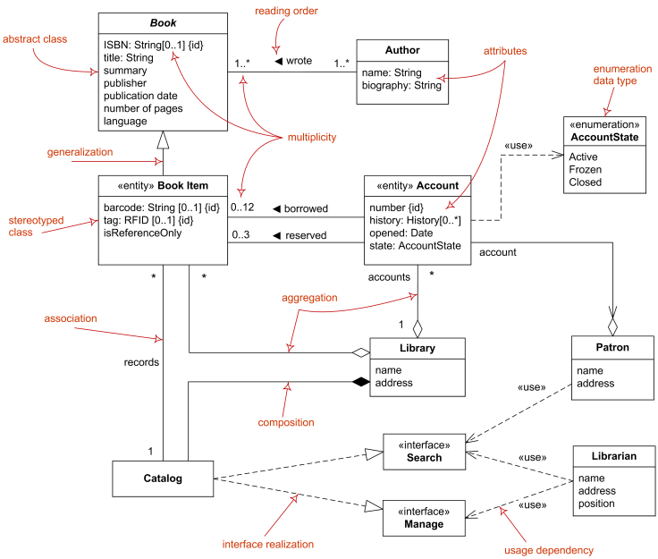 Domain diagram overview - classes, interfaces, associations, usage, realization, multiplicity.
