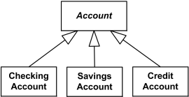 Checking, Savings, and Credit Accounts are generalized by Account.