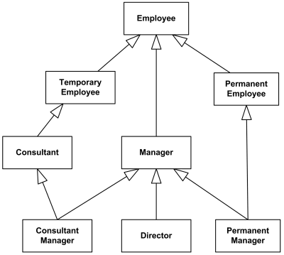 Multiple inheritance example for Consultant Manager and Permanent Manager.