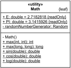 Utility class Math has static attributes and operations underlined.
