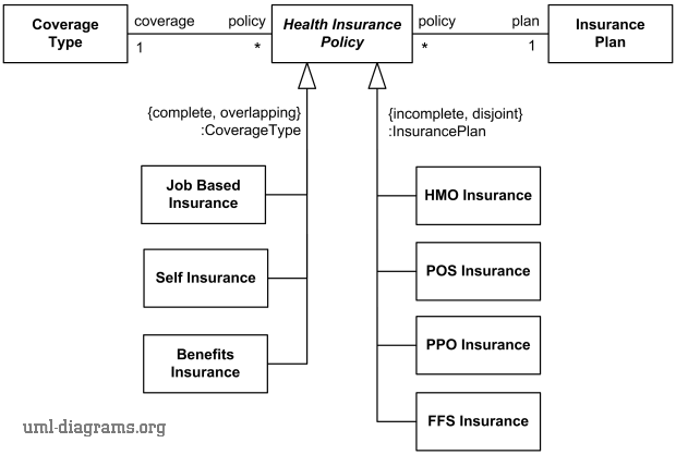 Health insurance policy generalization sets and powertypes example.