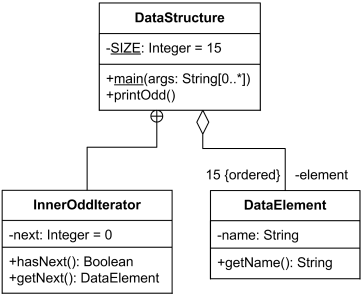 Class InnerOddIterator is nested by DataStructure class. Class DataElement is aggregated by DataStructure class.