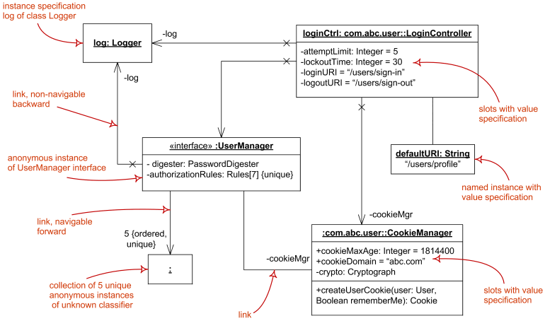 Object diagram overview - instance specifications, value specifications, slots, and links.
