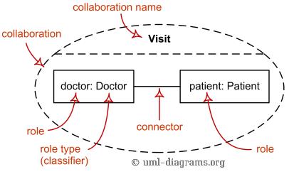 Collaboration elements - roles, parts, connectors.