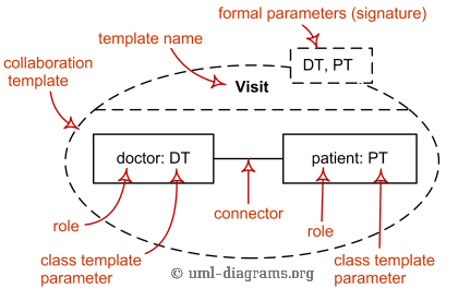Uml template allows parameterization with template parameters bound uml template ccuart Images