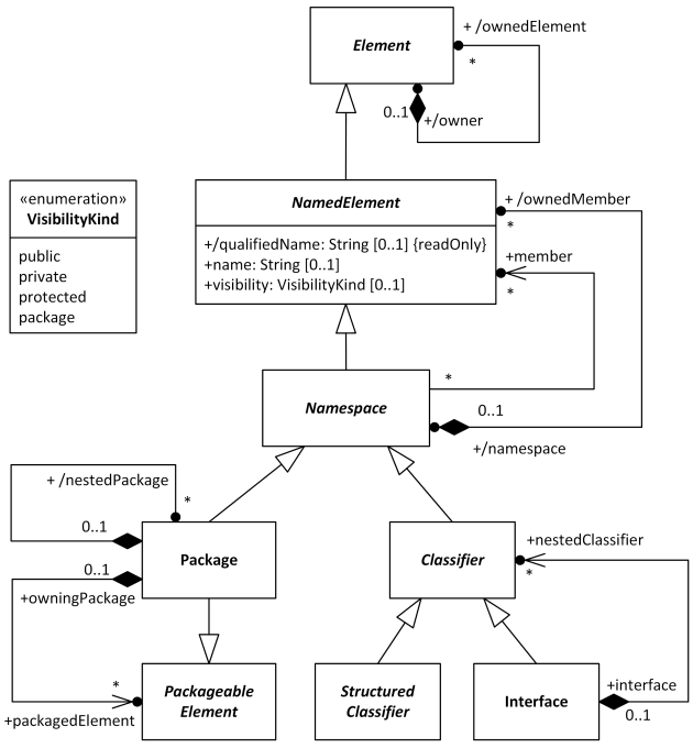 Namespace is an abstract named UML element that contains ...