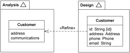 Customer class from Design model refines Customer class from Analysis model.