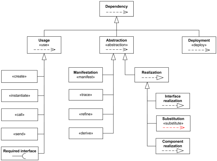 UML Dependency relationship overview diagram - usage, abstraction, deployment.