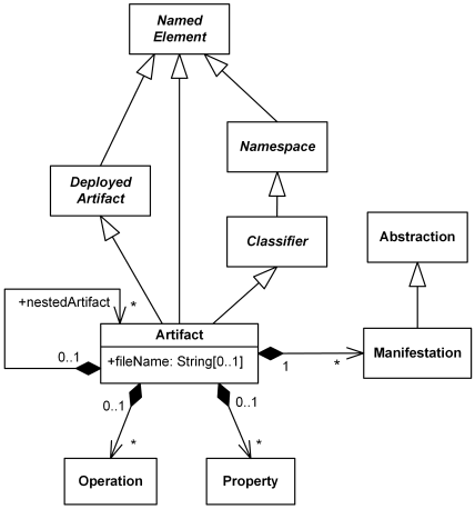 UML abstract syntax of Artifact.