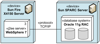 TCP/IP protocol as communication path between J2EE server and database system.