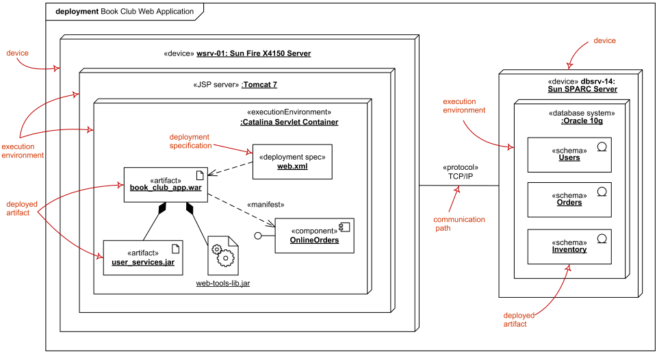 Uml deployment diagrams overview common types of deployment instance level deployment diagram web application deployed to tomcat jsp server and database schemas ccuart Image collections