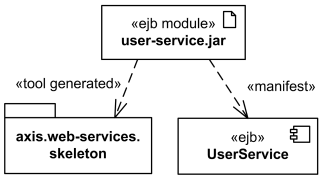 Uml deployment diagrams overview of graphical notation manifestation shown as abstraction dependency labeled with the keyword manifest ccuart Image collections