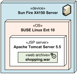 Several execution environments nested into server device.