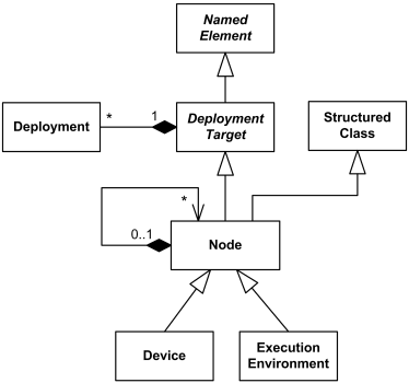 UML 2.4 definition of deployment target.
