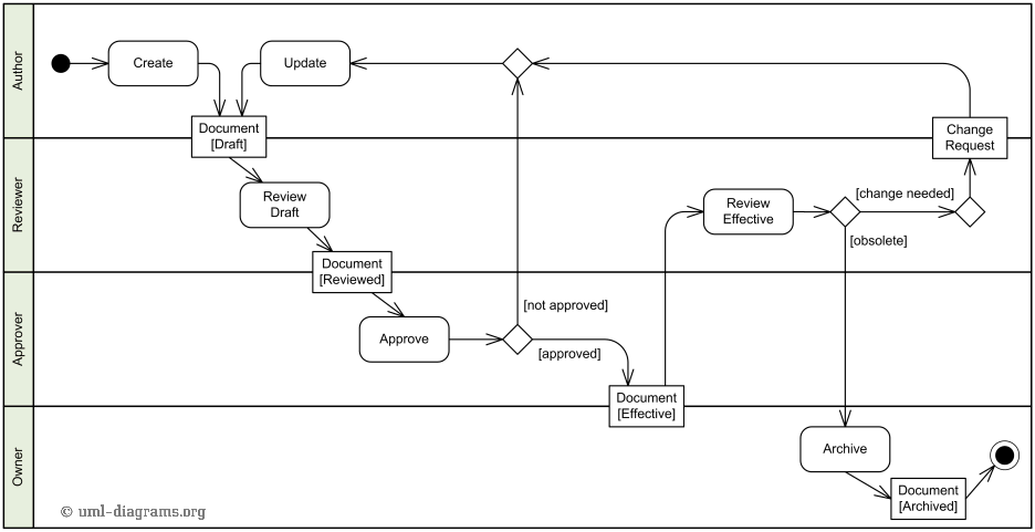 An example of uml activity diagram describing a document management an example of document management process activity diagram ccuart Choice Image