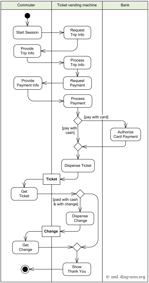 Example of Purchase Ticket use case behavior described with UML activity diagram.