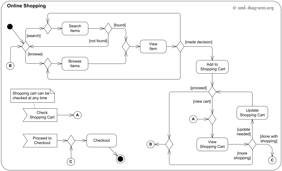 uml activity diagram examples   online shopping  process order    online shopping uml activity diagram example