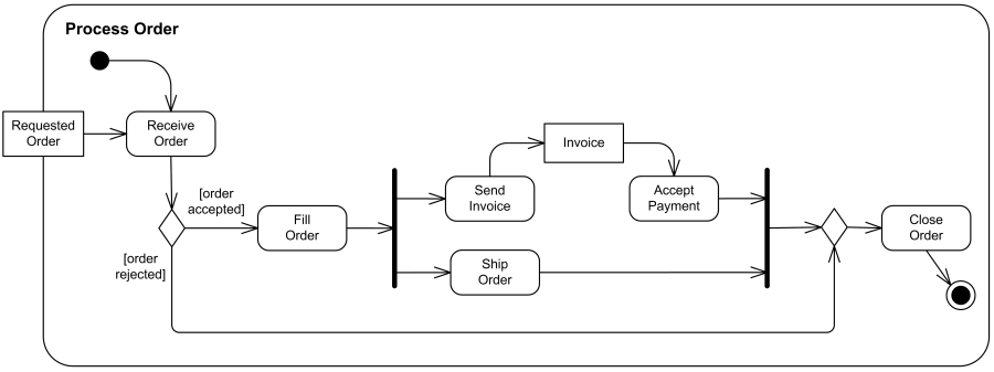 Process shopping order UML activity diagram example
