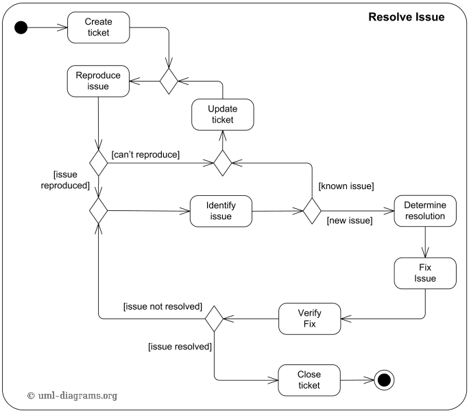 an example of uml activity diagram which shows how to resolve an    an example of uml activity diagram to resolve issue in software design
