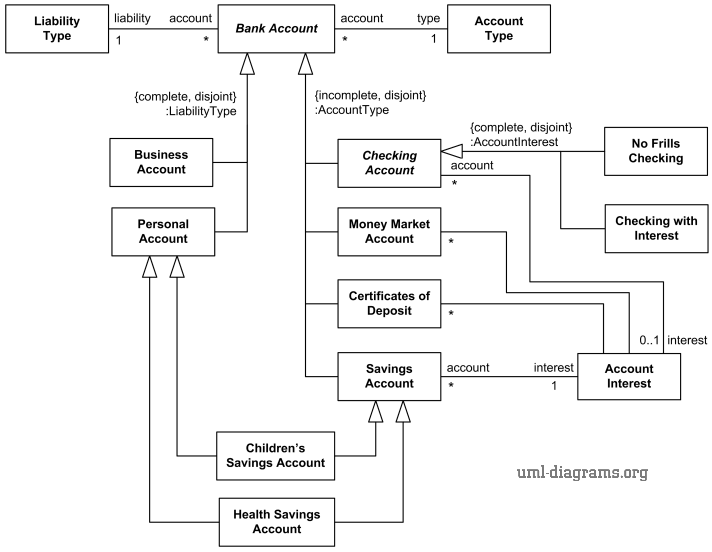 Uml diagram example describing some types of bank accounts using uml bank account taxonomy uml class diagram example with generalization sets and power types ccuart