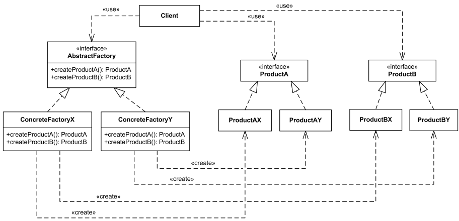 abstract factory creational software design pattern uml class diagram example