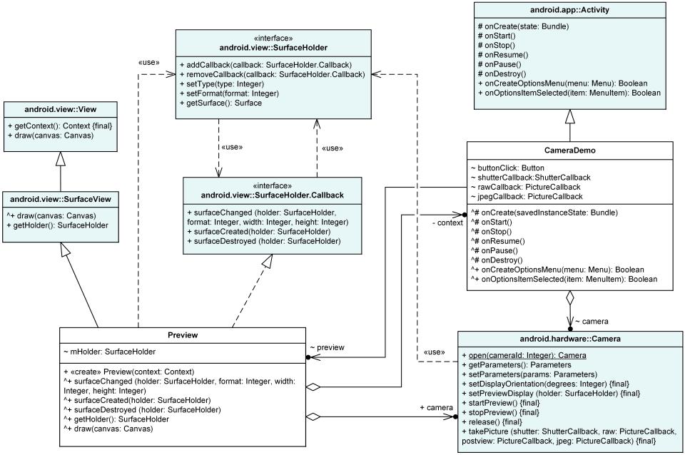 android camera uml class diagram ex&le shows android camera api rh uml diagrams org android uml diagram app android studio uml diagram