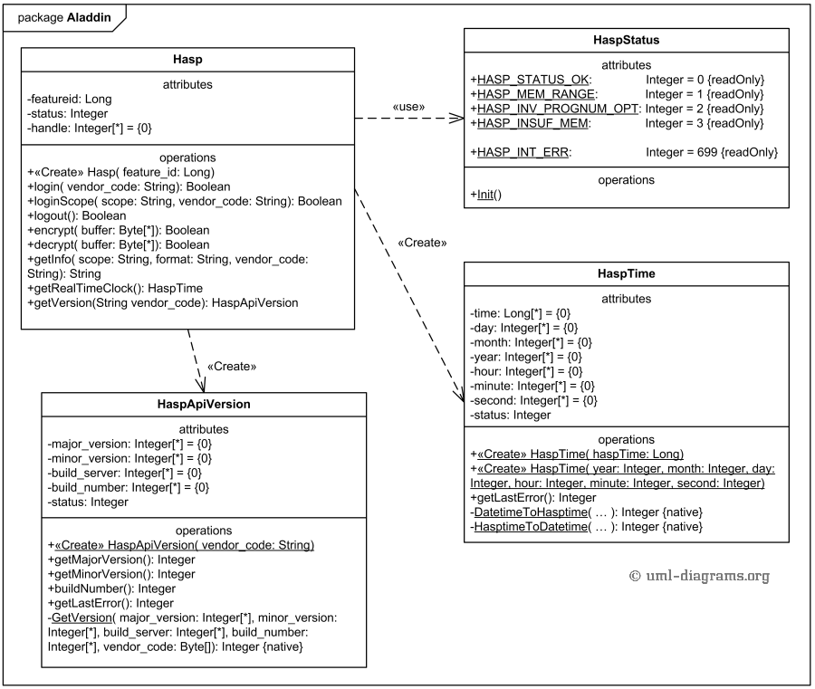 uml class diagram example of aladdin package classes implementing    class diagram for aladdin package implementing sentinel ldk   licensing api in java