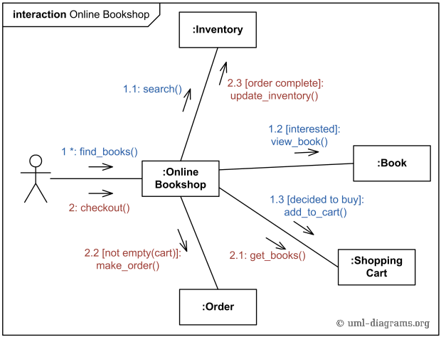 Uml communication diagram example for online shopping web customer an example of uml communication diagram for online bookshop ccuart