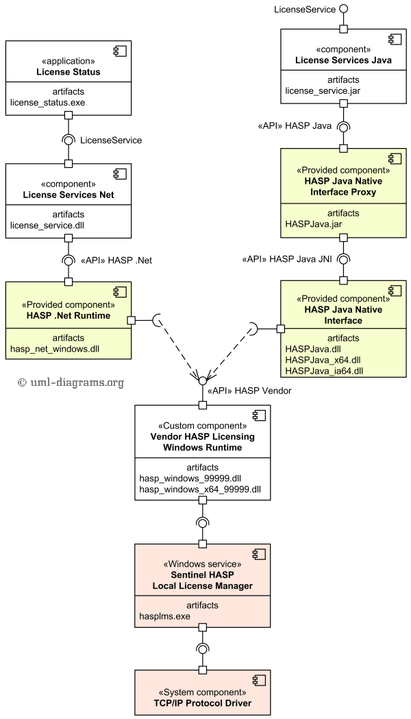 UML component diagram example shows provided and implemented