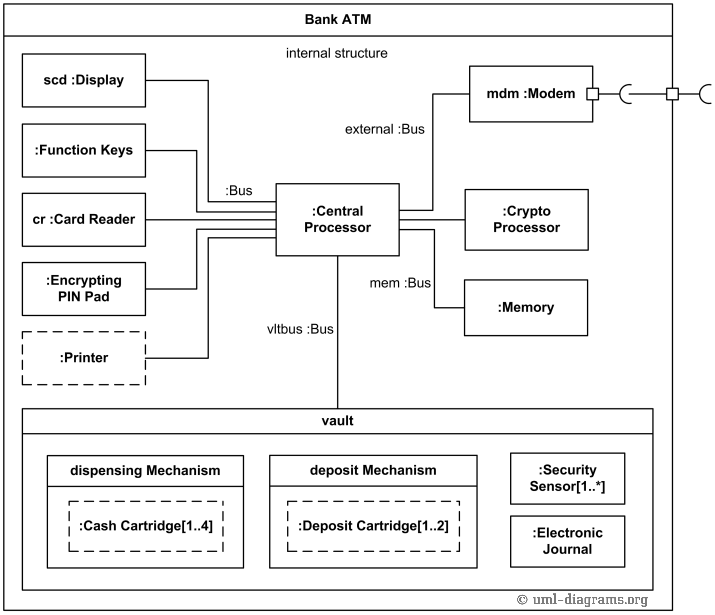 An example of uml composite structure diagram for a bank atm internal structure uml diagram example for bank atm ccuart