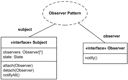 Composite structure example - Observer design pattern.