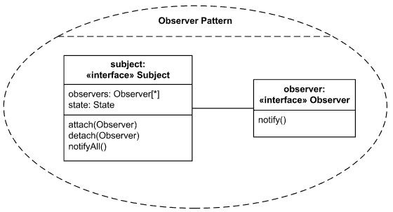 Collaboration example - Observer design pattern.