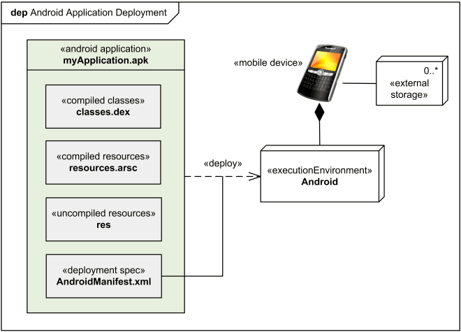 Android application uml deployment diagram example android example of application deployment to android ccuart Choice Image