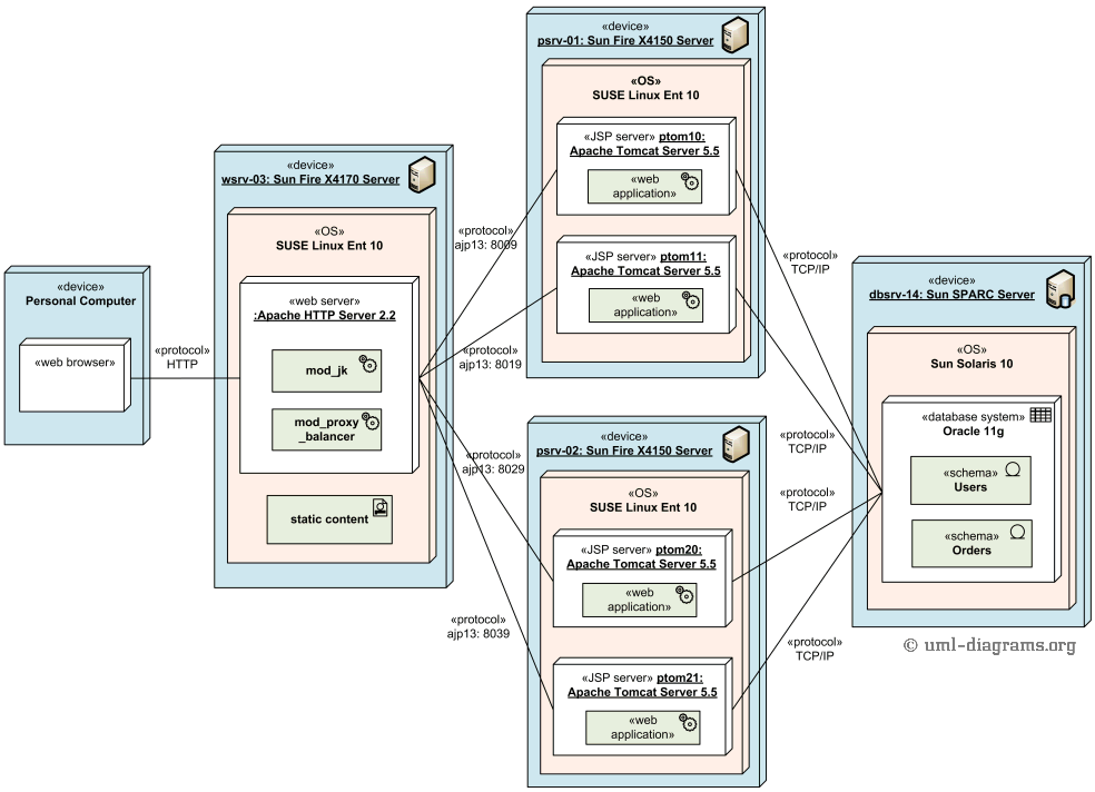 UML deployment diagram example - load balanced and clustered deployment of web application.