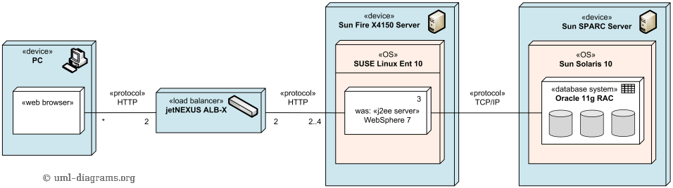 An example of UML deployment diagram with hardware load balancing of J2EE servers.