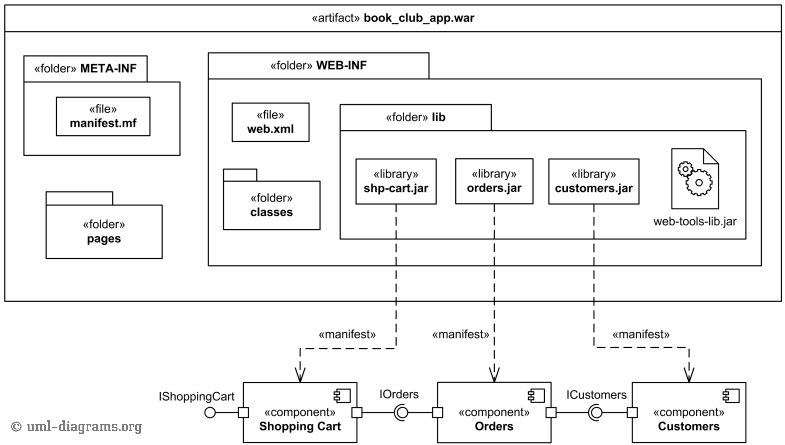 Deployment of web application uml manifestation diagram example example of manifestation diagram for web application ccuart