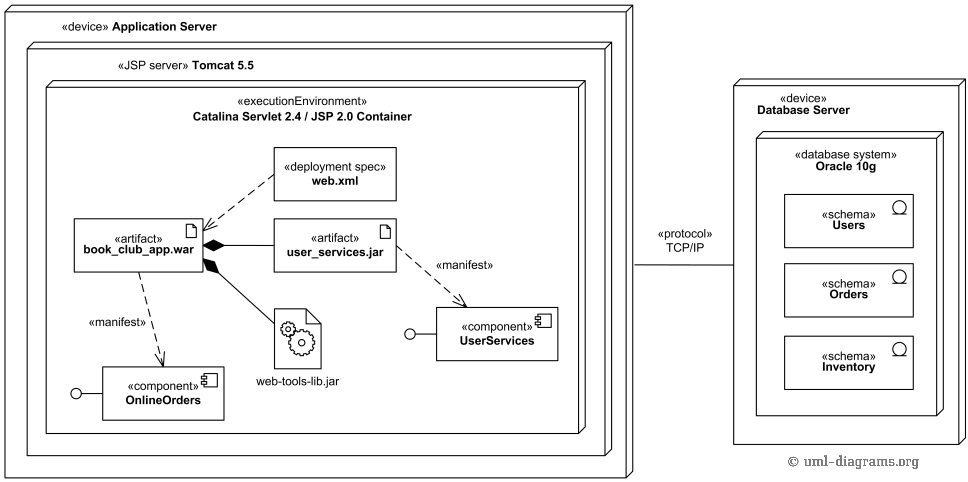 UML deployment diagram example for J2EE web application.